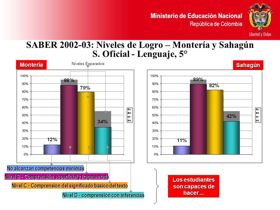 Ministerio de Educación Nacional República de Colombia SABER 2002-03: Niveles de Logro – Montería y Sahagún S. Oficial - Lenguaje, 5° Nivel C - Compre