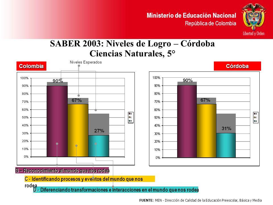 Ministerio de Educación Nacional República de Colombia SABER 2003: Niveles de Logro – Córdoba Ciencias Naturales, 5° D - D - Diferenciando transformac