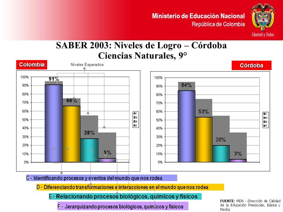 Ministerio de Educación Nacional República de Colombia SABER 2003: Niveles de Logro – Córdoba Ciencias Naturales, 9° Niveles Esperados C - C - Identif