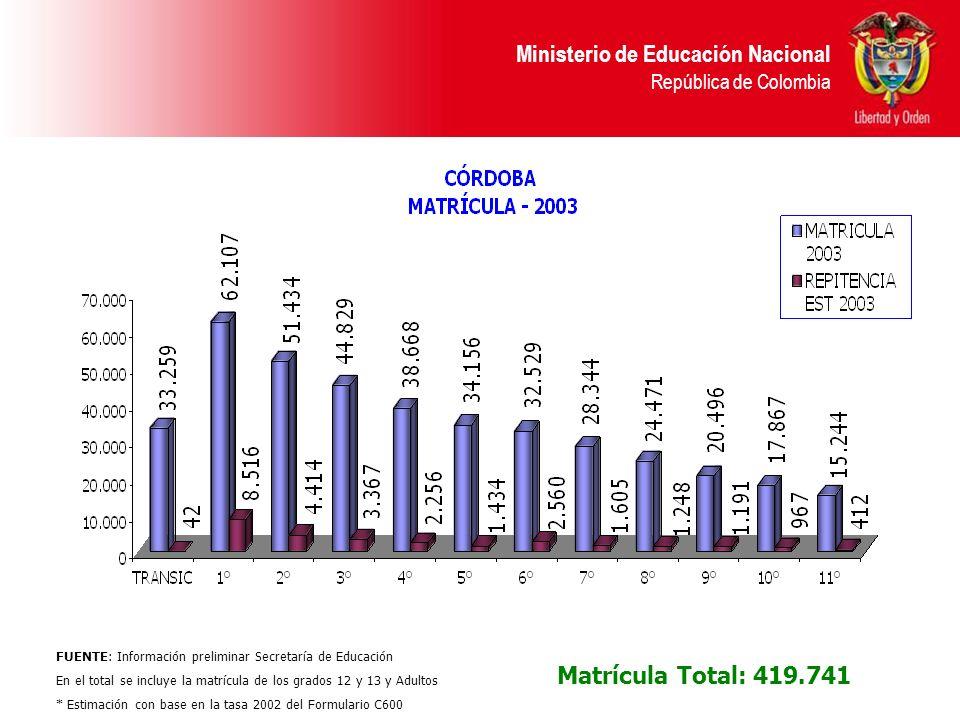 Ministerio de Educación Nacional República de Colombia Matrícula Total: 419.741 FUENTE: Información preliminar Secretaría de Educación En el total se