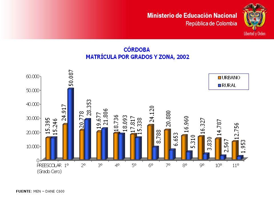 Ministerio de Educación Nacional República de Colombia Recursos SGP 2003 y 2004 Departamento de Córdoba (millones $)