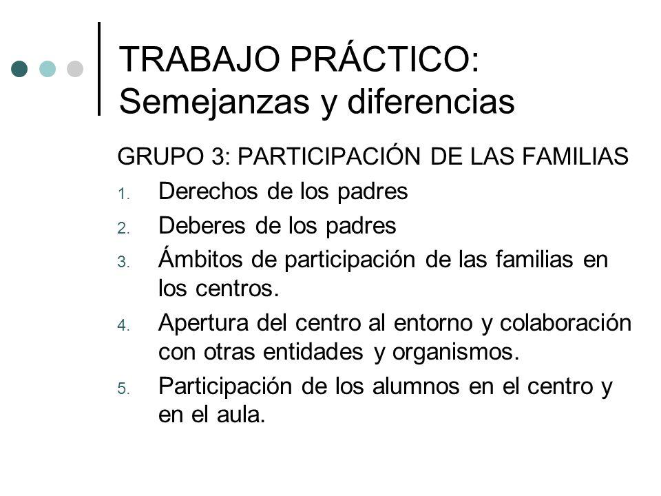 TRABAJO PRÁCTICO: Semejanzas y diferencias GRUPO 3: PARTICIPACIÓN DE LAS FAMILIAS 1. Derechos de los padres 2. Deberes de los padres 3. Ámbitos de par