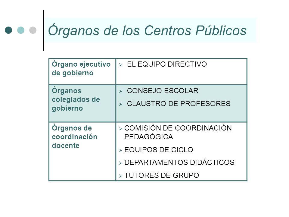Órganos de los Centros Públicos Órgano ejecutivo de gobierno EL EQUIPO DIRECTIVO Órganos colegiados de gobierno CONSEJO ESCOLAR CLAUSTRO DE PROFESORES