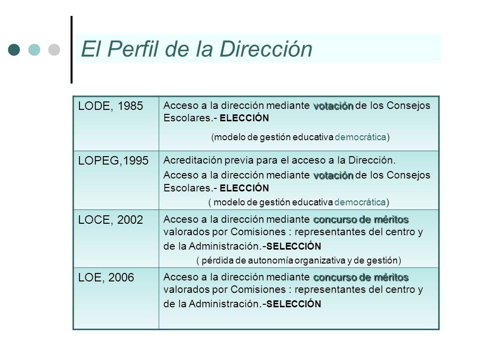 El Perfil de la Dirección LODE, 1985 votación Acceso a la dirección mediante votación de los Consejos Escolares.- ELECCIÓN (modelo de gestión educativ