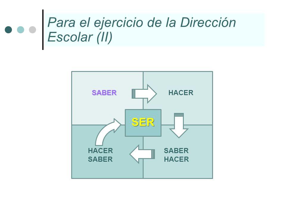 Para el ejercicio de la Dirección Escolar (II) SABER HACER HACER SABER SABER HACER SER