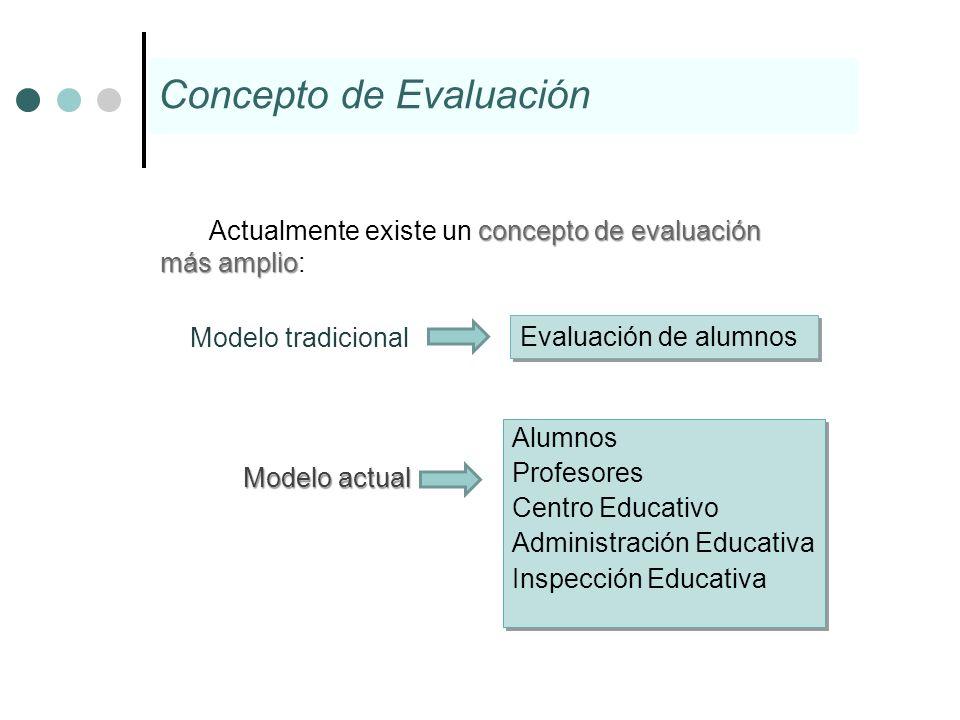 Concepto de Evaluación concepto de evaluación más amplio Actualmente existe un concepto de evaluación más amplio: Modelo tradicional Evaluación de alu