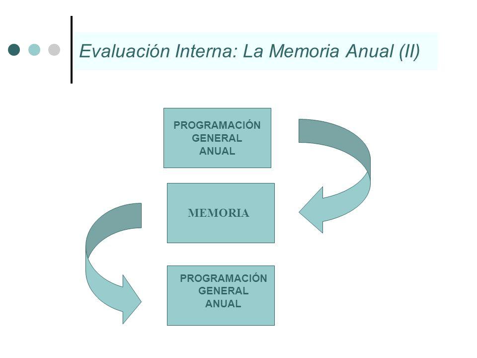 PROGRAMACIÓN GENERAL ANUAL PROGRAMACIÓN GENERAL ANUAL MEMORIA Evaluación Interna: La Memoria Anual (II)