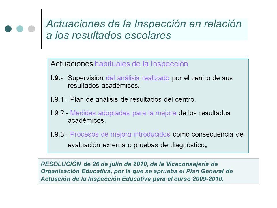 Actuaciones habituales de la Inspección I.9.- Supervisión del análisis realizado por el centro de sus resultados académicos. I.9.1.- Plan de análisis