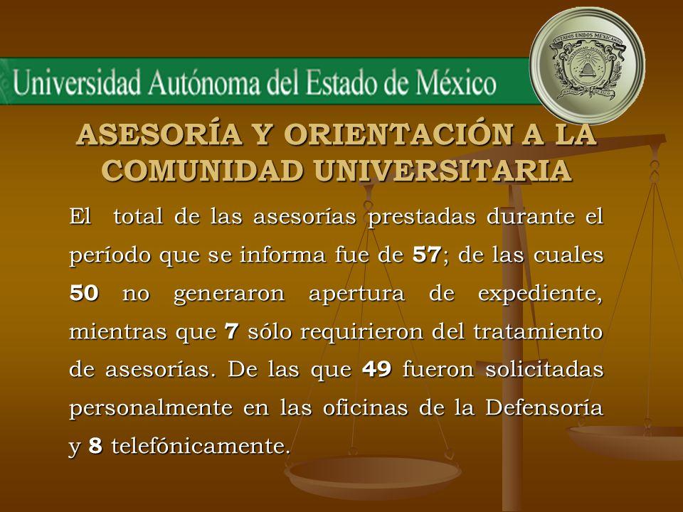 ASESORÍA Y ORIENTACIÓN A LA COMUNIDAD UNIVERSITARIA El total de las asesorías prestadas durante el período que se informa fue de 57 ; de las cuales 50