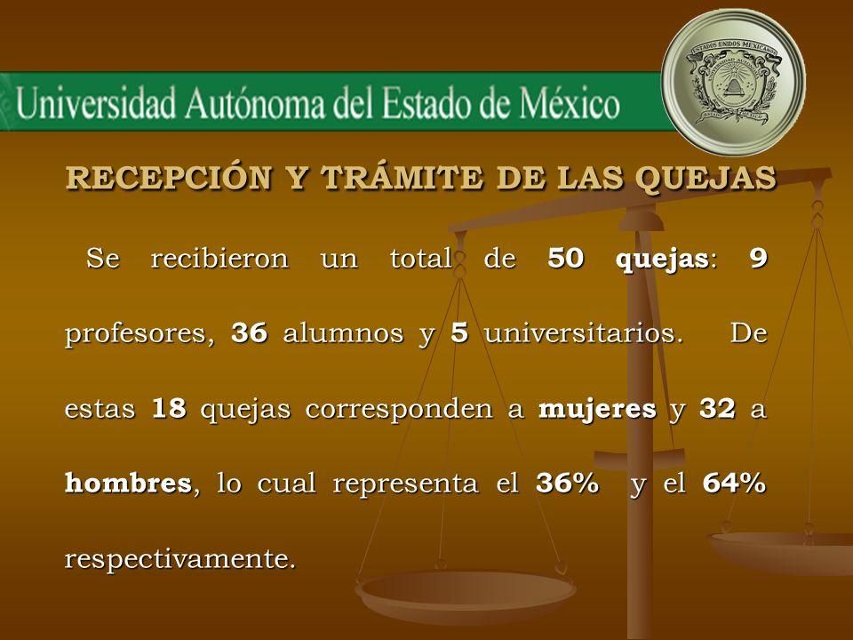 RECEPCIÓN Y TRÁMITE DE LAS QUEJAS Se recibieron un total de 50 quejas : 9 profesores, 36 alumnos y 5 universitarios. De estas 18 quejas corresponden a
