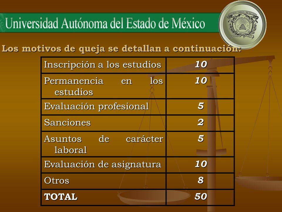 Los motivos de queja se detallan a continuación: Inscripción a los estudios 10 Permanencia en los estudios 10 Evaluación profesional 5 Sanciones2 Asun