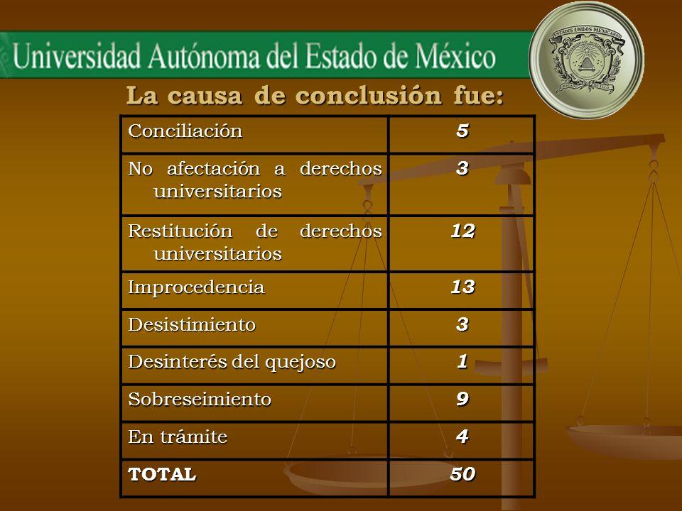 La causa de conclusión fue: Conciliación5 No afectación a derechos universitarios 3 Restitución de derechos universitarios 12 Improcedencia13 Desistim