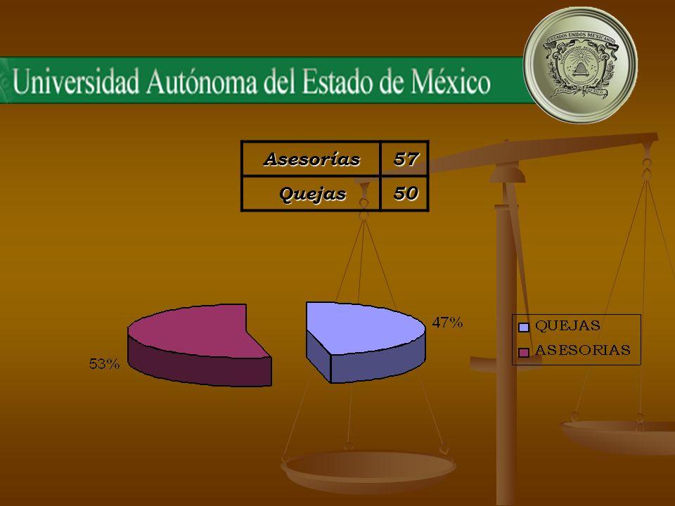 ACTIVIDADES DE DIVULGACIÓN Se fortaleció la cultura de los derechos universitarios en 39 espacios universitarios durante el período comprendido, de mayo al mes de noviembre del año 2006.