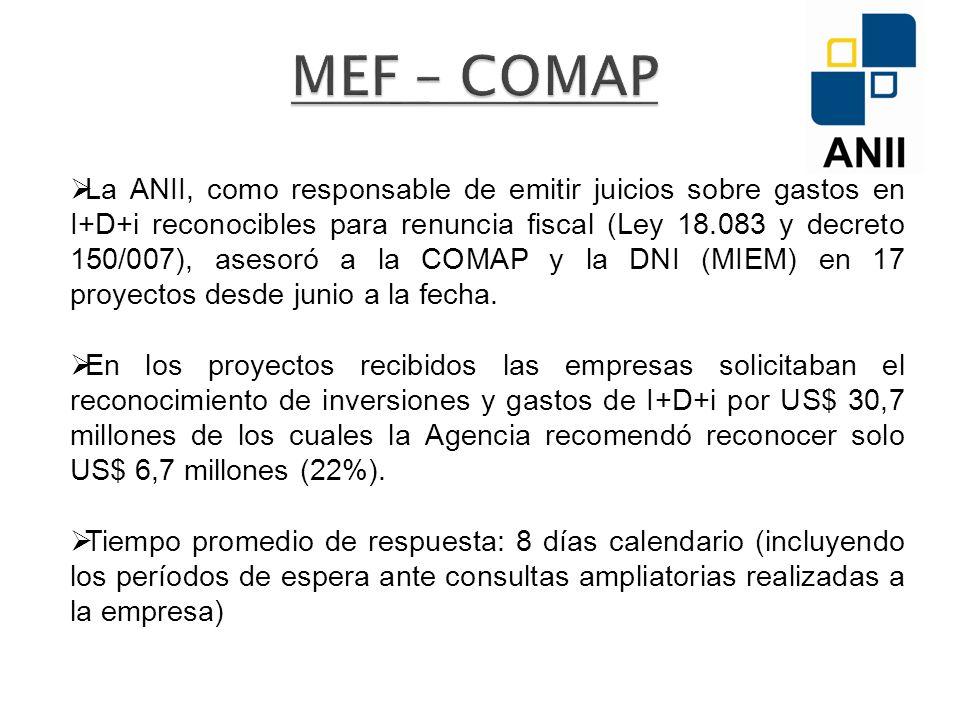 La ANII, como responsable de emitir juicios sobre gastos en I+D+i reconocibles para renuncia fiscal (Ley 18.083 y decreto 150/007), asesoró a la COMAP y la DNI (MIEM) en 17 proyectos desde junio a la fecha.