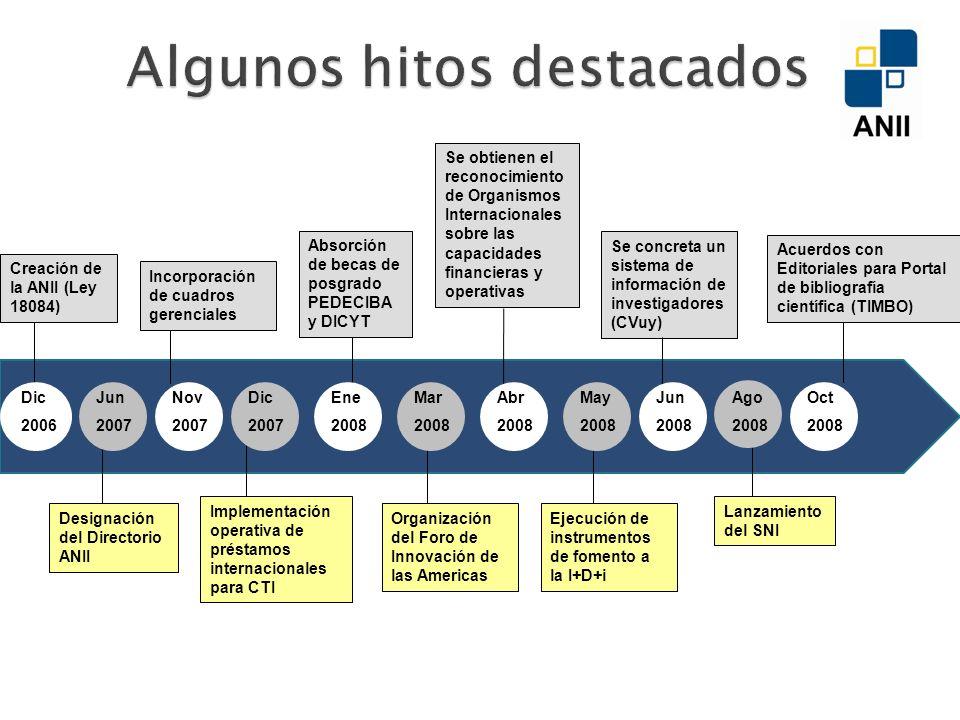 Creación de la ANII (Ley 18084) Designación del Directorio ANII Se obtienen el reconocimiento de Organismos Internacionales sobre las capacidades financieras y operativas Implementación operativa de préstamos internacionales para CTI Absorción de becas de posgrado PEDECIBA y DICYT Organización del Foro de Innovación de las Americas Incorporación de cuadros gerenciales Ejecución de instrumentos de fomento a la I+D+i Se concreta un sistema de información de investigadores (CVuy) Lanzamiento del SNI Acuerdos con Editoriales para Portal de bibliografía científica (TIMBO) Dic 2006 Jun 2007 Nov 2007 Dic 2007 Ene 2008 Oct 2008 Mar 2008 May 2008 Jun 2008 Ago 2008 Abr 2008