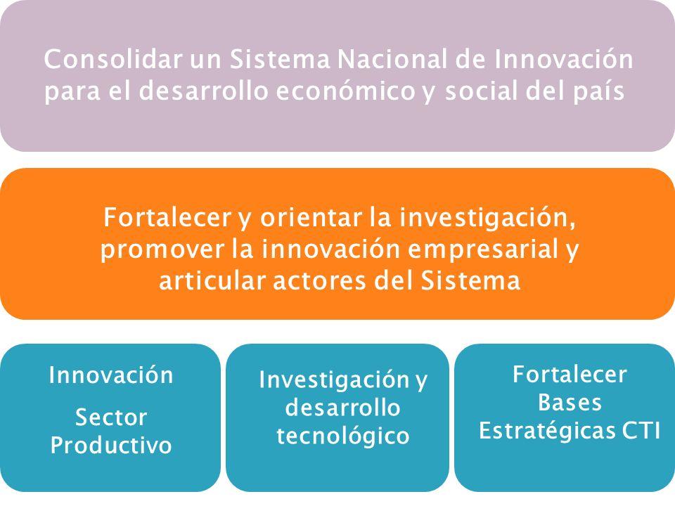 Consolidar un Sistema Nacional de Innovación para el desarrollo económico y social del país Fortalecer y orientar la investigación, promover la innovación empresarial y articular actores del Sistema Innovación Sector Productivo Investigación y desarrollo tecnológico Fortalecer Bases Estratégicas CTI