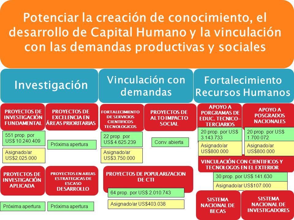 PROYECTOS DE INVESTIGACIÓN FUNDAMENTAL Potenciar la creación de conocimiento, el desarrollo de Capital Humano y la vinculación con las demandas productivas y sociales Investigación Vinculación con demandas Fortalecimiento Recursos Humanos PROYECTOS DE EXCELENCIA EN ÁREAS PRIORITARIAS PROYECTOS EN AREAS ESTRATEGICAS DE ESCASO DESARROLLO PROYECTOS DE INVESTIGACIÓN APLICADA FORTALECIMIENTO DE SERVICIOS CIENTIFICOS TECNOLOGICOS PROYECTOS DE ALTO IMPACTO SOCIAL PROYECTOS DE POPULARIZACION DE CTI FORTALECIMIENTO DE SERVICIOS CIENTIFICOS TECNOLOGICOS APOYO A POSGRADOS NACIONALES APOYO A PORGRAMAS DE EDUC.