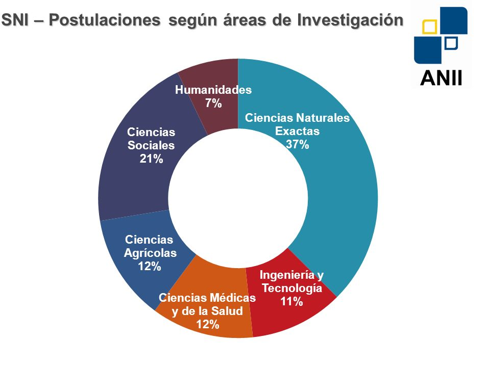 SNI – Postulaciones según áreas de Investigación