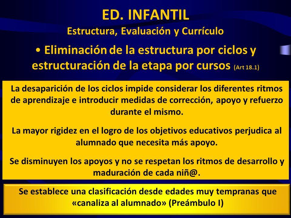 Eliminación de la estructura por ciclos y estructuración de la etapa por cursos (Art 18.1) ED. INFANTIL Estructura, Evaluación y Currículo La desapari