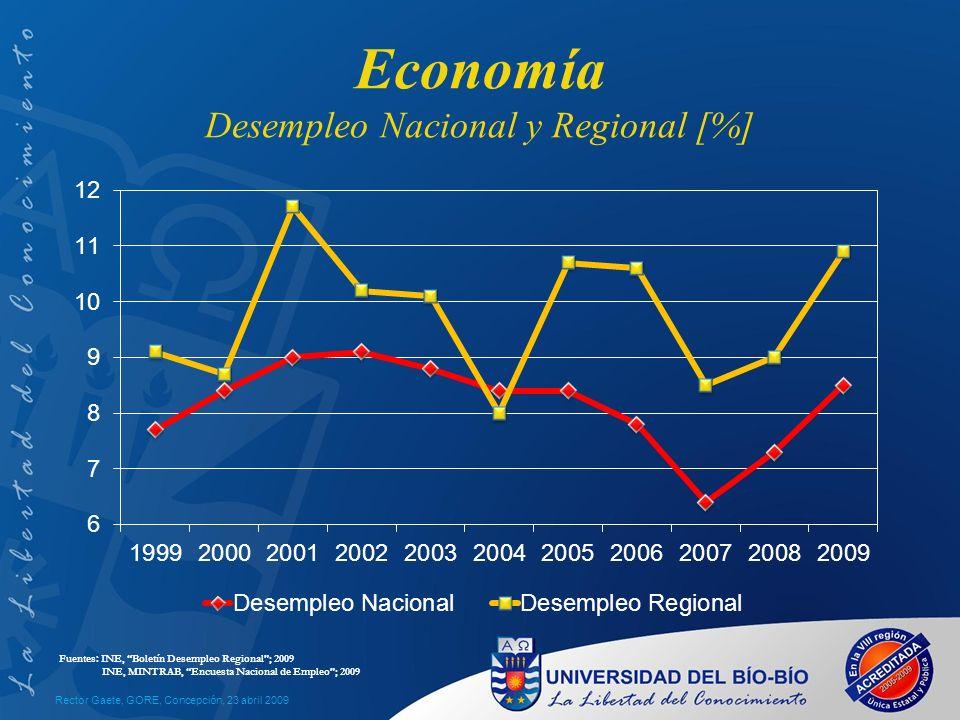 Economía Desempleo Nacional y Regional [%] Rector Gaete, GORE, Concepción, 23 abril 2009 Fuentes: INE, Boletín Desempleo Regional; 2009 INE, MINTRAB, Encuesta Nacional de Empleo; 2009