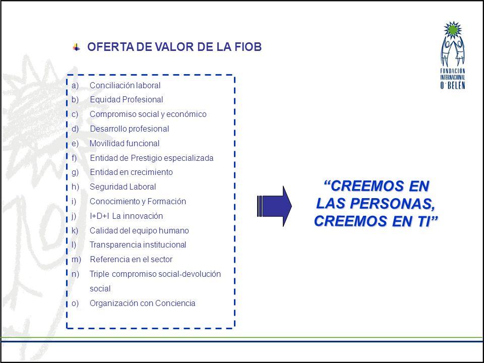 OFERTA DE VALOR DE LA FIOB CREEMOS EN LAS PERSONAS, CREEMOS EN TI a)Conciliación laboral b)Equidad Profesional c)Compromiso social y económico d)Desar