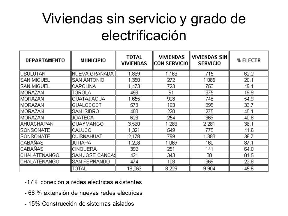 Viviendas sin servicio y grado de electrificación -17% conexión a redes eléctricas existentes - 68 % extensión de nuevas redes eléctricas - 15% Construcción de sistemas aislados