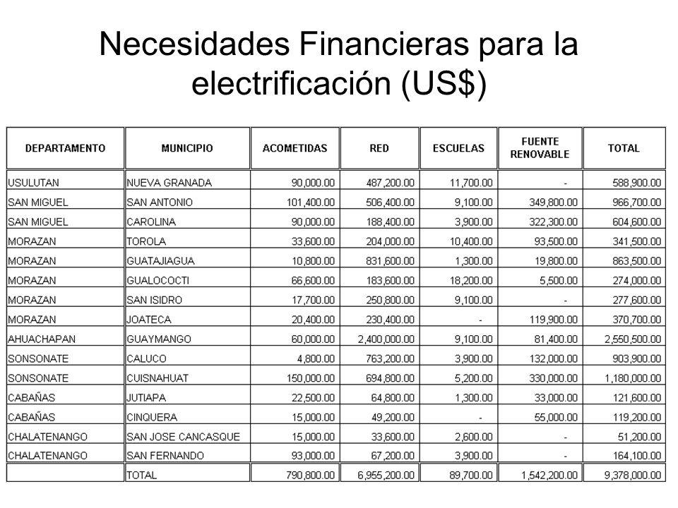 Necesidades Financieras para la electrificación (US$)
