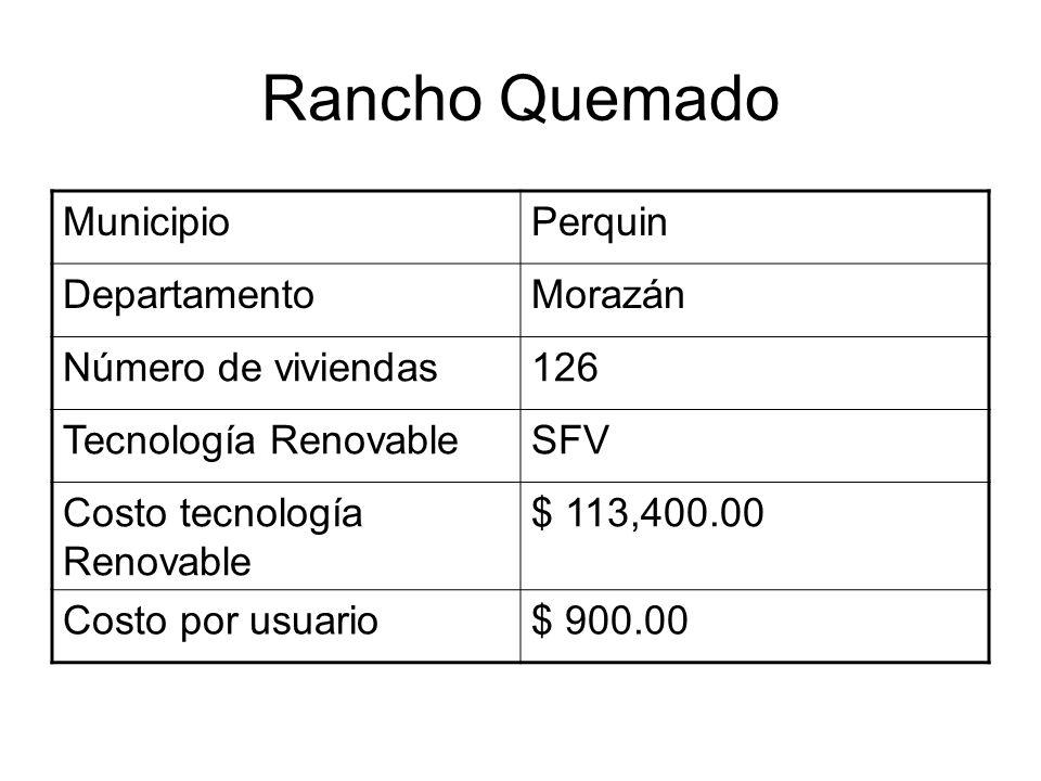 Rancho Quemado MunicipioPerquin DepartamentoMorazán Número de viviendas126 Tecnología RenovableSFV Costo tecnología Renovable $ 113,400.00 Costo por usuario$ 900.00