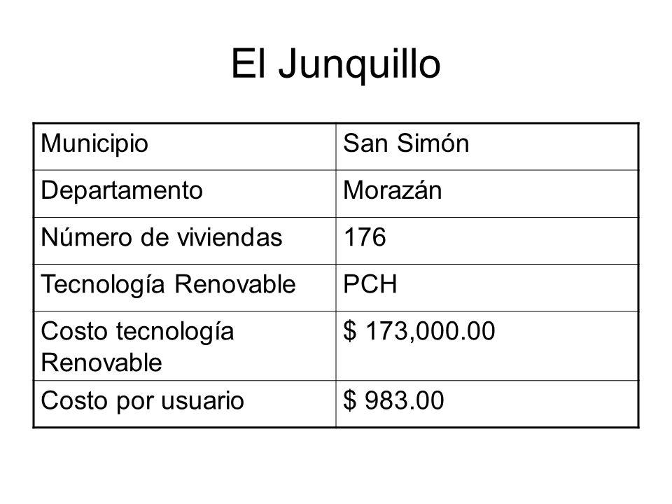 El Junquillo MunicipioSan Simón DepartamentoMorazán Número de viviendas176 Tecnología RenovablePCH Costo tecnología Renovable $ 173,000.00 Costo por usuario$ 983.00