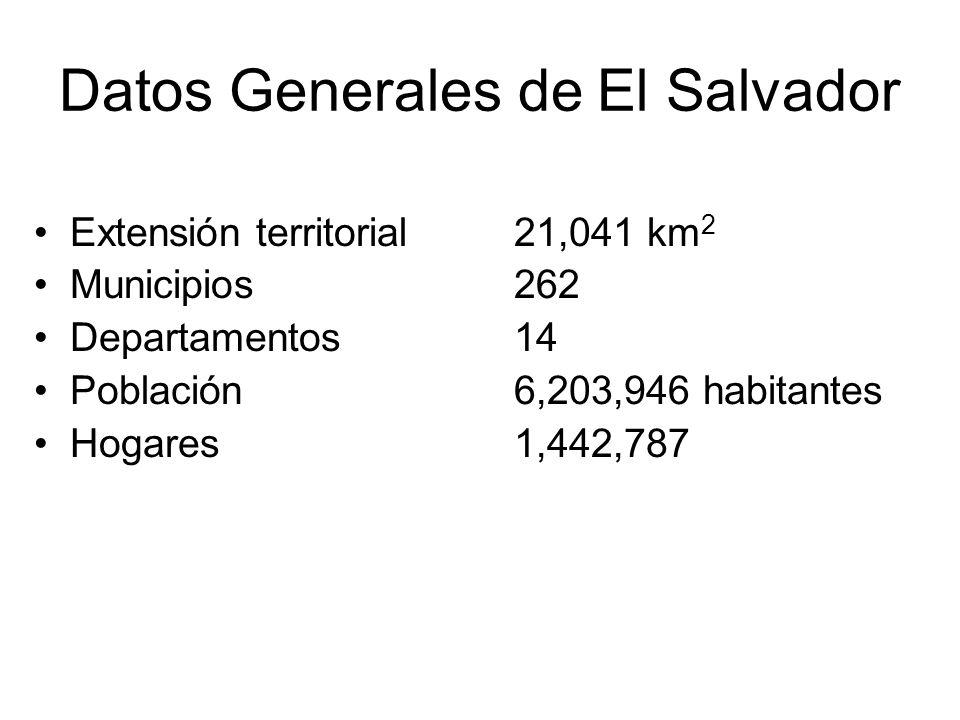 Extensión territorial21,041 km 2 Municipios 262 Departamentos14 Población6,203,946 habitantes Hogares 1,442,787 Datos Generales de El Salvador