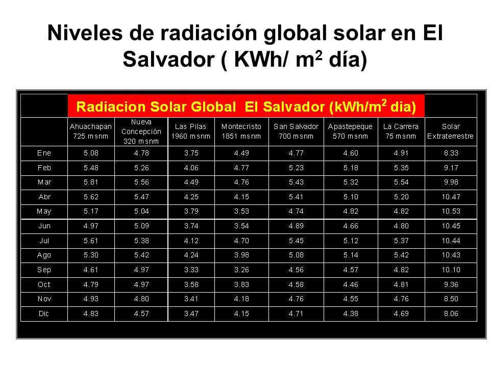 Niveles de radiación global solar en El Salvador ( KWh/ m 2 día)