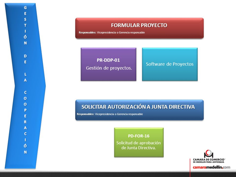 FORMULAR PROYECTO Responsables: Responsables: Vicepresidencia o Gerencia responsable FORMULAR PROYECTO Responsables: Responsables: Vicepresidencia o Gerencia responsable PR-DDP-01 Gestión de proyectos.