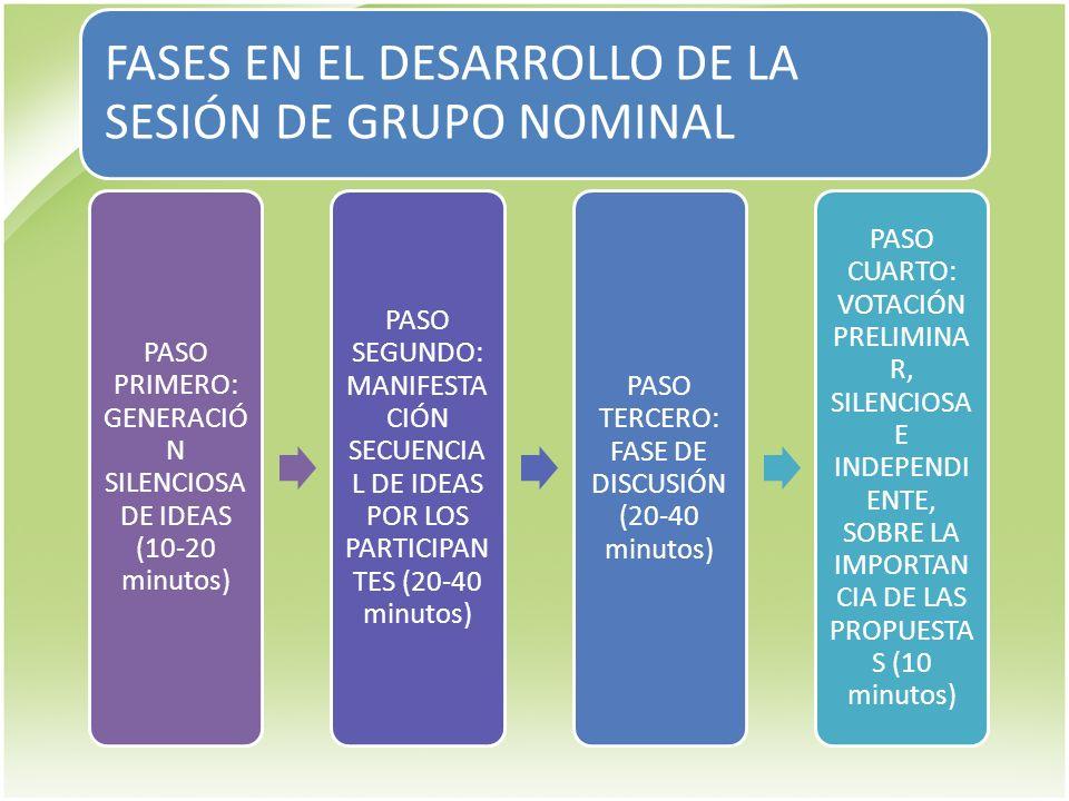 FASES EN EL DESARROLLO DE LA SESIÓN DE GRUPO NOMINAL PASO QUINTO : Pausa PASO SEXTO: DISCUSIÓN DE LOS RESULTADOS DE LA PRIMERA VOTACIÓN (20-40 minutos).