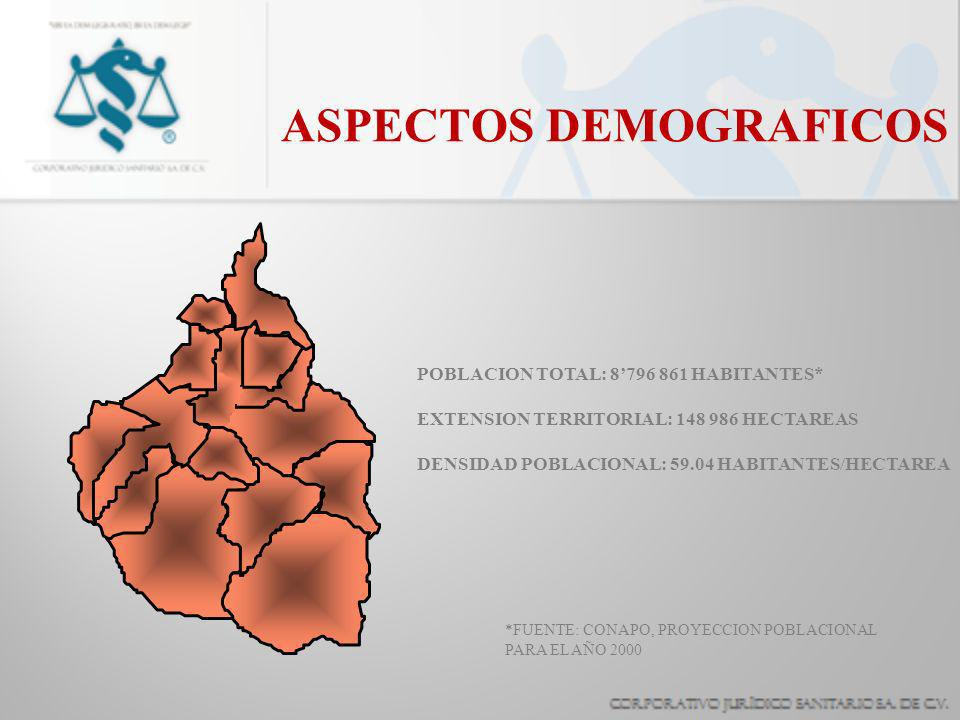 ASPECTOS DEMOGRAFICOS POBLACION TOTAL: 8796 861 HABITANTES* EXTENSION TERRITORIAL: 148 986 HECTAREAS DENSIDAD POBLACIONAL: 59.04 HABITANTES/HECTAREA *FUENTE: CONAPO, PROYECCION POBLACIONAL PARA EL AÑO 2000
