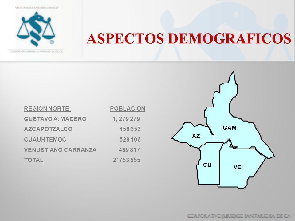 ASPECTOS DEMOGRAFICOS REGION NORTE: POBLACION GUSTAVO A. MADERO1, 279 279 AZCAPOTZALCO 456 353 CUAUHTEMOC 528 106 VENUSTIANO CARRANZA 489 817 TOTAL 2