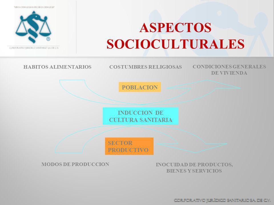 ASPECTOS SOCIOCULTURALES HABITOS ALIMENTARIOSCOSTUMBRES RELIGIOSAS INDUCCION DE CULTURA SANITARIA CONDICIONES GENERALES DE VIVIENDA MODOS DE PRODUCCION INOCUIDAD DE PRODUCTOS, BIENES Y SERVICIOS POBLACION SECTOR PRODUCTIVO