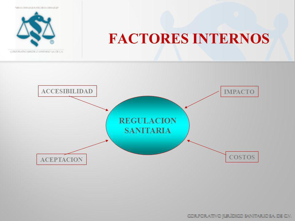 FACTORES INTERNOS REGULACION SANITARIA ACCESIBILIDAD ACEPTACION IMPACTO COSTOS
