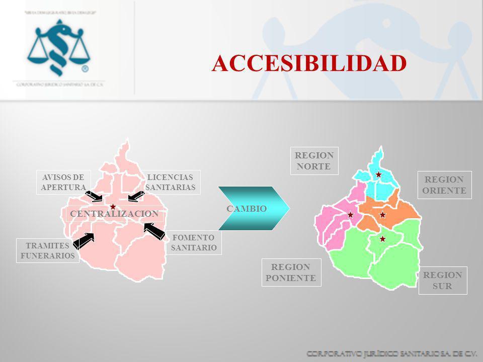 ACCESIBILIDAD CENTRALIZACION AVISOS DE APERTURA TRAMITES FUNERARIOS LICENCIAS SANITARIAS FOMENTO SANITARIO CAMBIO REGION NORTE REGION PONIENTE REGION