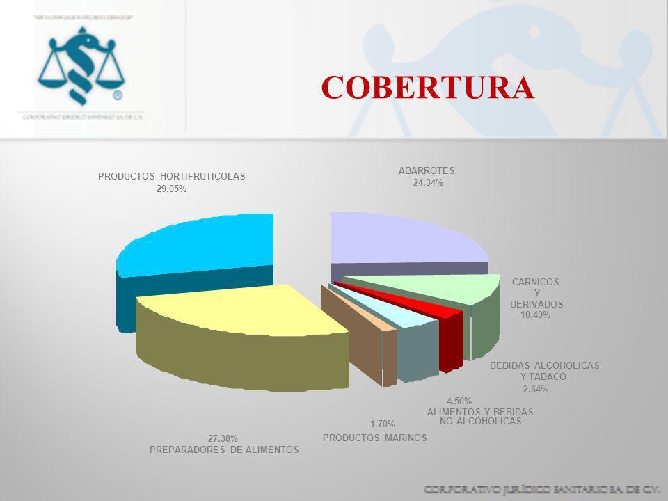 COBERTURA 29.05% 27.38% 1.70% 4.50% 2.64% 10.40% 24.34% PRODUCTOS HORTIFRUTICOLAS PREPARADORES DE ALIMENTOS PRODUCTOS MARINOS ALIMENTOS Y BEBIDAS NO ALCOHOLICAS BEBIDAS ALCOHOLICAS Y TABACO CARNICOS Y DERIVADOS ABARROTES