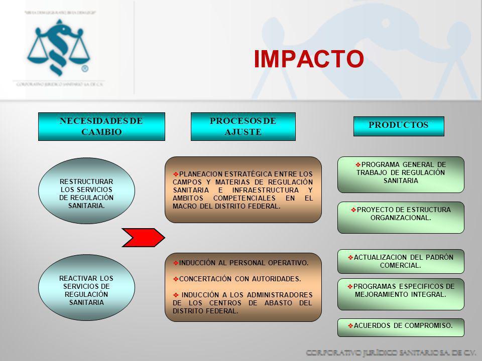 IMPACTO RESTRUCTURAR LOS SERVICIOS DE REGULACIÓN SANITARIA. PLANEACION ESTRATÉGICA ENTRE LOS CAMPOS Y MATERIAS DE REGULACIÓN SANITARIA E INFRAESTRUCTU
