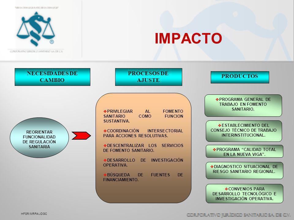 IMPACTO HFSR/MRPA/JDGC REORIENTAR FUNCIONALIDAD DE REGULACIÓN SANITARIA PROGRAMA GENERAL DE TRABAJO EN FOMENTO SANITARIO. ESTABLECIMIENTO DEL CONSEJO