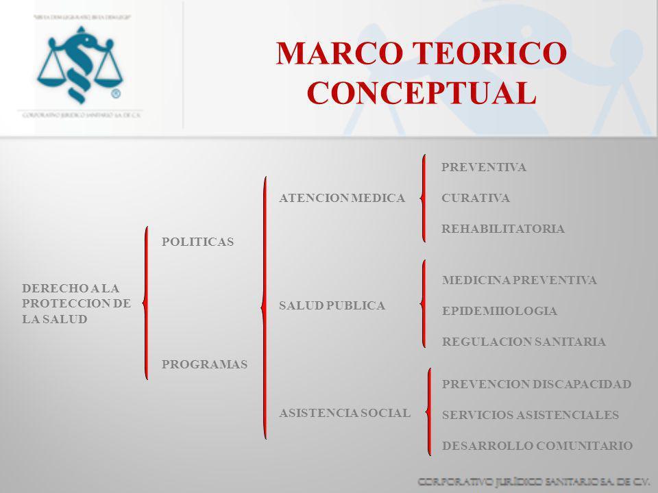 MARCO TEORICO CONCEPTUAL DERECHO A LA PROTECCION DE LA SALUD POLITICAS PROGRAMAS ATENCION MEDICA SALUD PUBLICA ASISTENCIA SOCIAL PREVENTIVA CURATIVA R