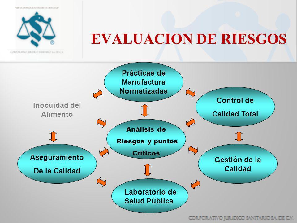EVALUACION DE RIESGOS Prácticas de Manufactura Normatizadas Control de Calidad Total Inocuidad del Alimento Análisis de Riesgos y puntos Críticos Aseg