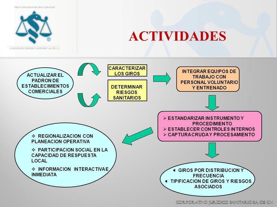 ACTIVIDADES ESTANDARIZAR INSTRUMENTO Y PROCEDIMIENTO ESTABLECER CONTROLES INTERNOS CAPTURA CRUDA Y PROCESAMIENTO ACTUALIZAR EL PADRON DE ESTABLECIMIENTOS COMERCIALES CARACTERIZAR LOS GIROS DETERMINAR RIESGOS SANITARIOS INTEGRAR EQUIPOS DE TRABAJO CON PERSONAL VOLUNTARIO Y ENTRENADO GIROS POR DISTRIBUCION Y FRECUENCIA TIPIFICACION DE GIROS Y RIESGOS ASOCIADOS REGIONALIZACION CON PLANEACION OPERATIVA PARTICIPACION SOCIAL EN LA CAPACIDAD DE RESPUESTA LOCAL INFORMACION INTERACTIVA E INMEDIATA