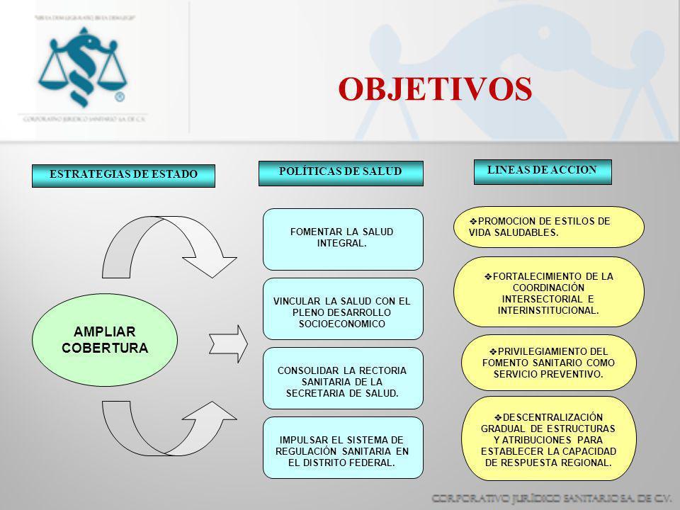 OBJETIVOS ESTRATEGIAS DE ESTADO POLÍTICAS DE SALUD LINEAS DE ACCION AMPLIAR COBERTURA FOMENTAR LA SALUD INTEGRAL. VINCULAR LA SALUD CON EL PLENO DESAR