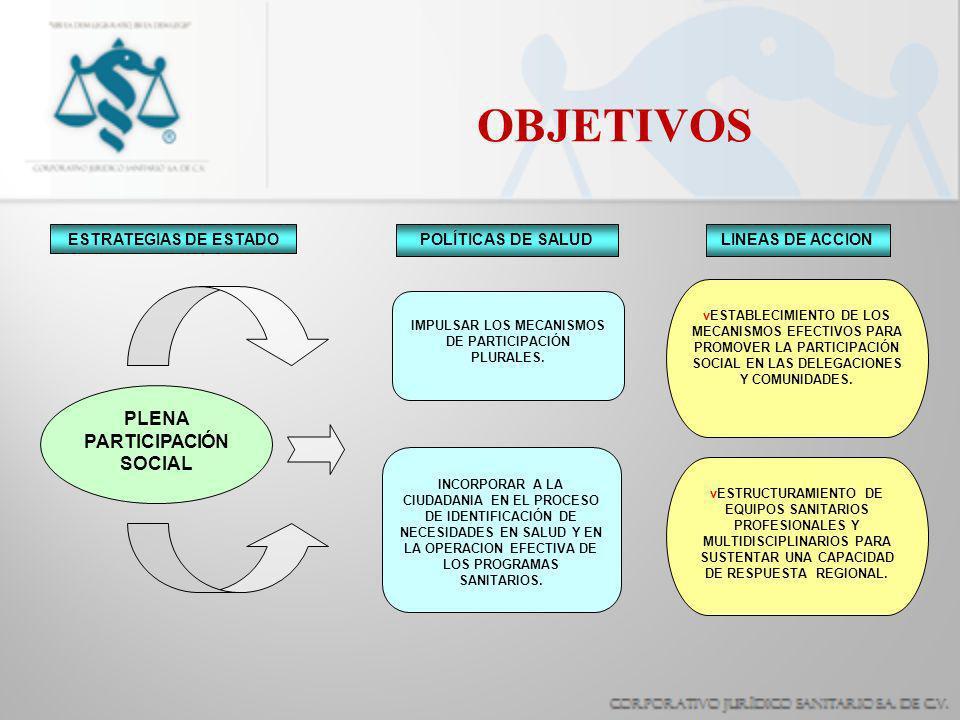 OBJETIVOS PLENA PARTICIPACIÓN SOCIAL IMPULSAR LOS MECANISMOS DE PARTICIPACIÓN PLURALES. vESTABLECIMIENTO DE LOS MECANISMOS EFECTIVOS PARA PROMOVER LA