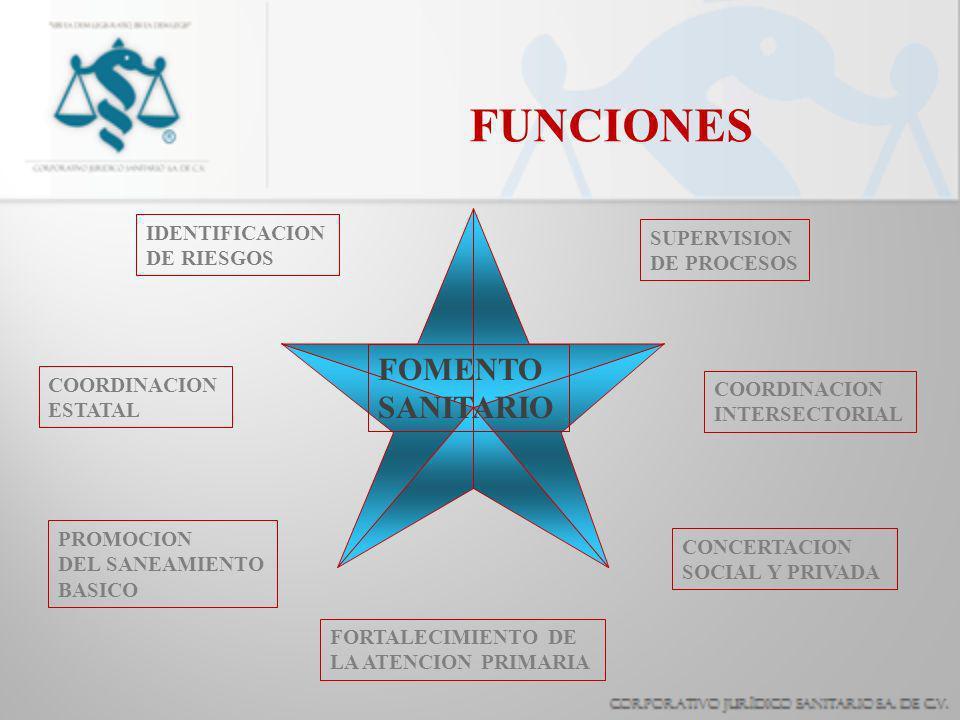 FUNCIONES COORDINACION ESTATAL IDENTIFICACION DE RIESGOS SUPERVISION DE PROCESOS PROMOCION DEL SANEAMIENTO BASICO FORTALECIMIENTO DE LA ATENCION PRIMARIA CONCERTACION SOCIAL Y PRIVADA COORDINACION INTERSECTORIAL FOMENTO SANITARIO