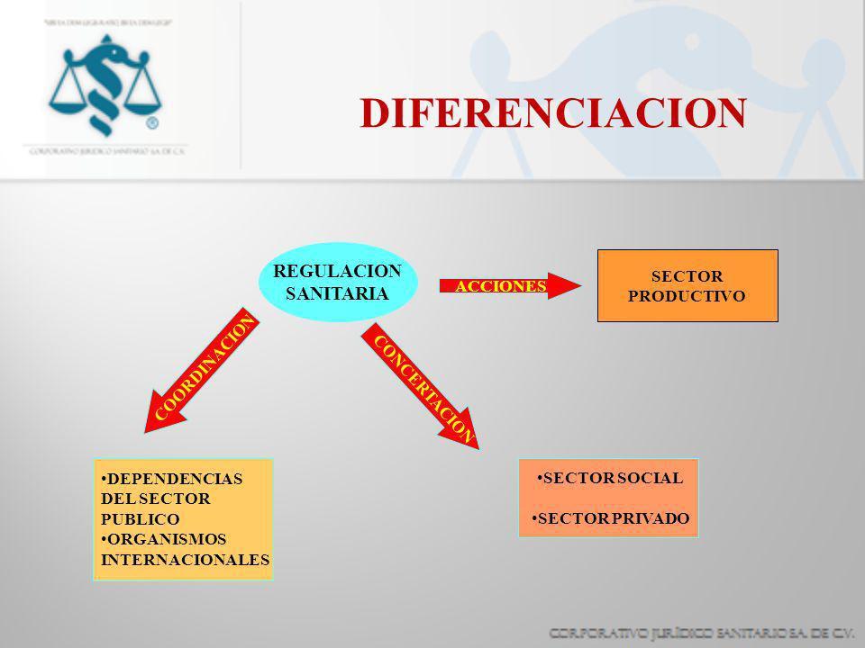 DIFERENCIACION REGULACION SANITARIA ACCIONES SECTOR PRODUCTIVO COORDINACION DEPENDENCIAS DEL SECTOR PUBLICO ORGANISMOS INTERNACIONALES CONCERTACION SECTOR SOCIAL SECTOR PRIVADO