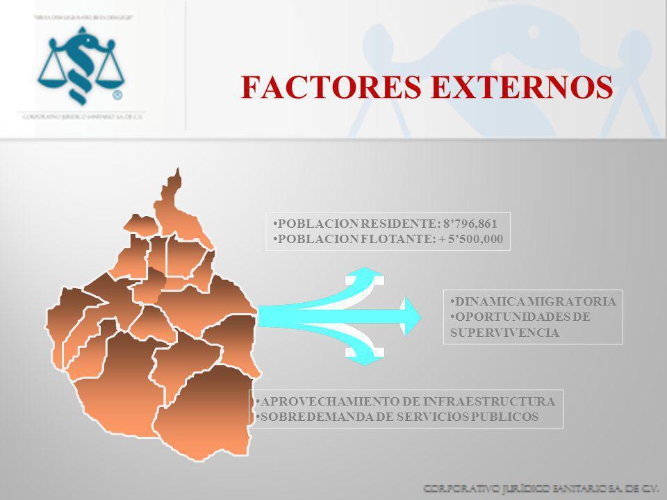 FACTORES EXTERNOS POBLACION RESIDENTE: 8796,861 POBLACION FLOTANTE: + 5500,000 DINAMICA MIGRATORIA OPORTUNIDADES DE SUPERVIVENCIA APROVECHAMIENTO DE I