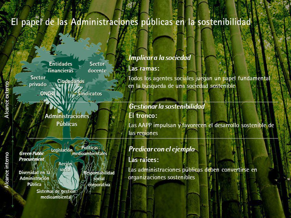 Alcance interno Alcance externo Sistemas de gestión medioambiental Políticas medioambientales Green Public Procurement Legislación Diversidad en la Ad